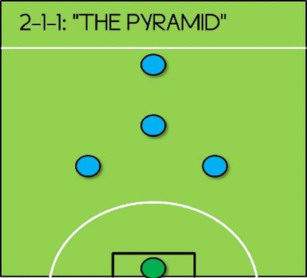 Pyramid diagram of futsal indoor soccer