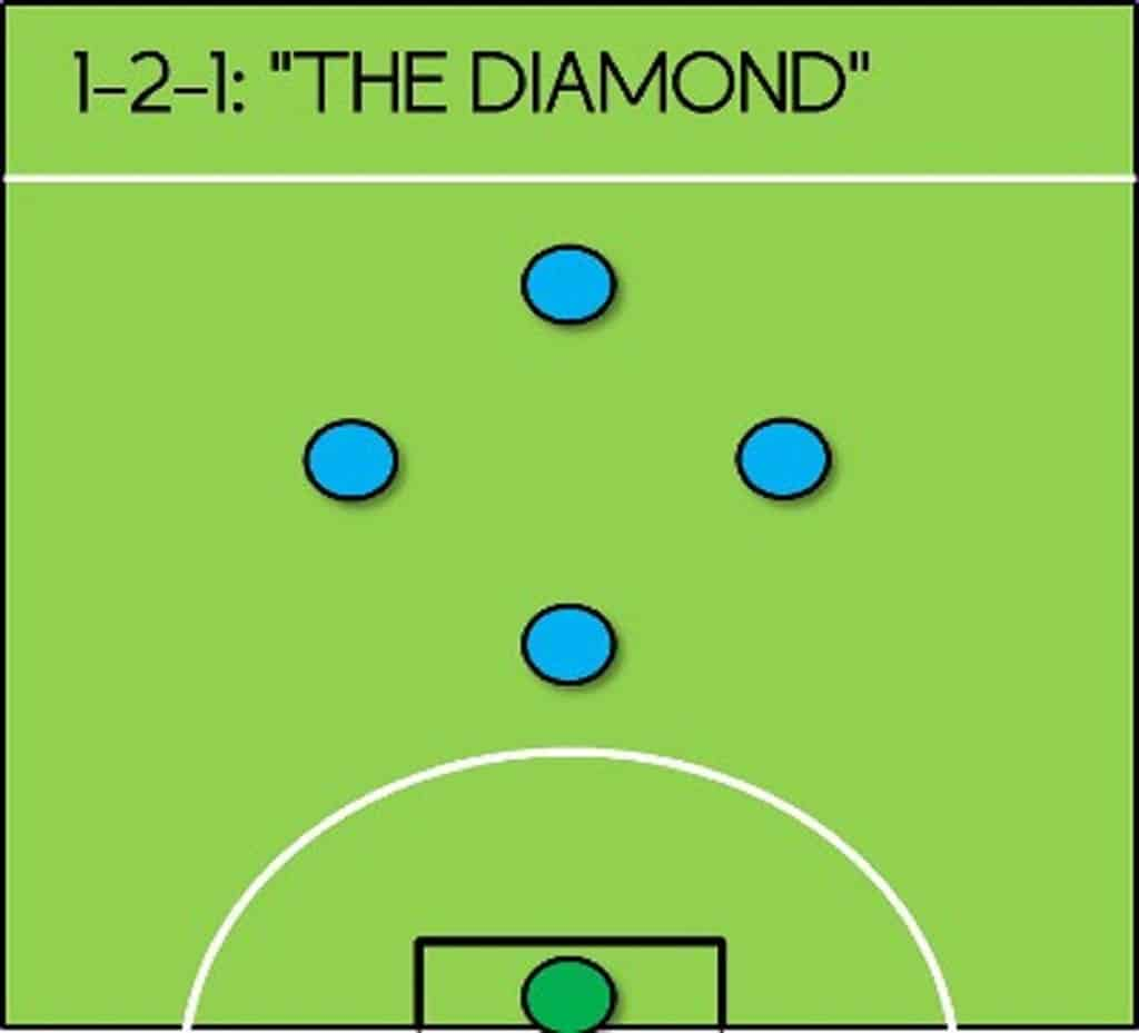 Diamond position diagram of futsal or indoor soccer