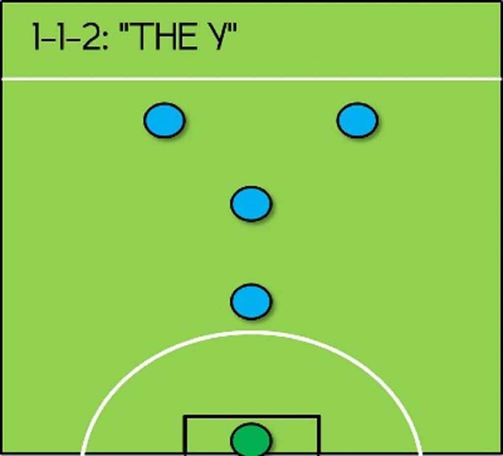Y formation diagram of futsal, or indoor soccer